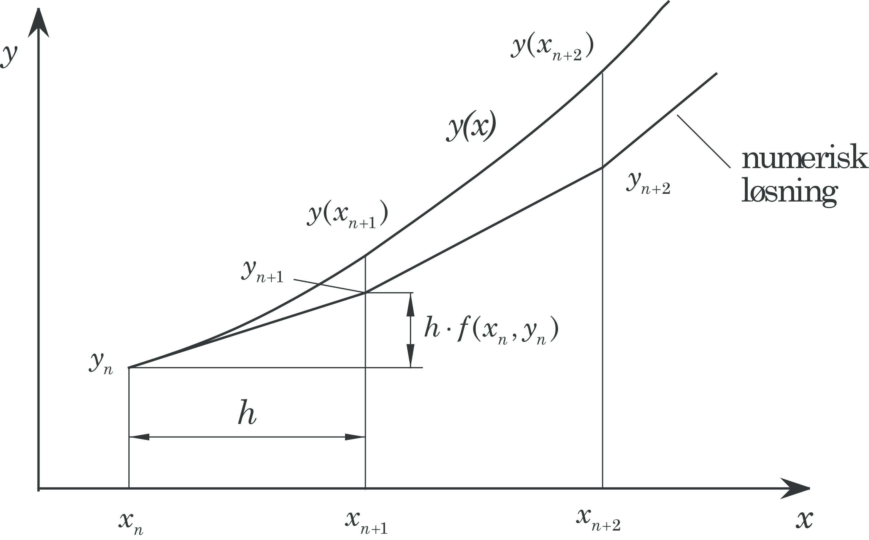 euler method Which advances a solution from x_n to x_(n+1)=x_n+h  note that the method  increments a solution through an interval h while using derivative information  from.